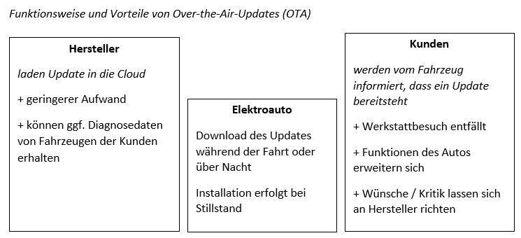 Elektroautos Übersicht Grafik OTA Updates