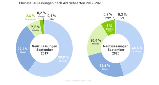 2020 – Rekordjahr für Elektromobilität